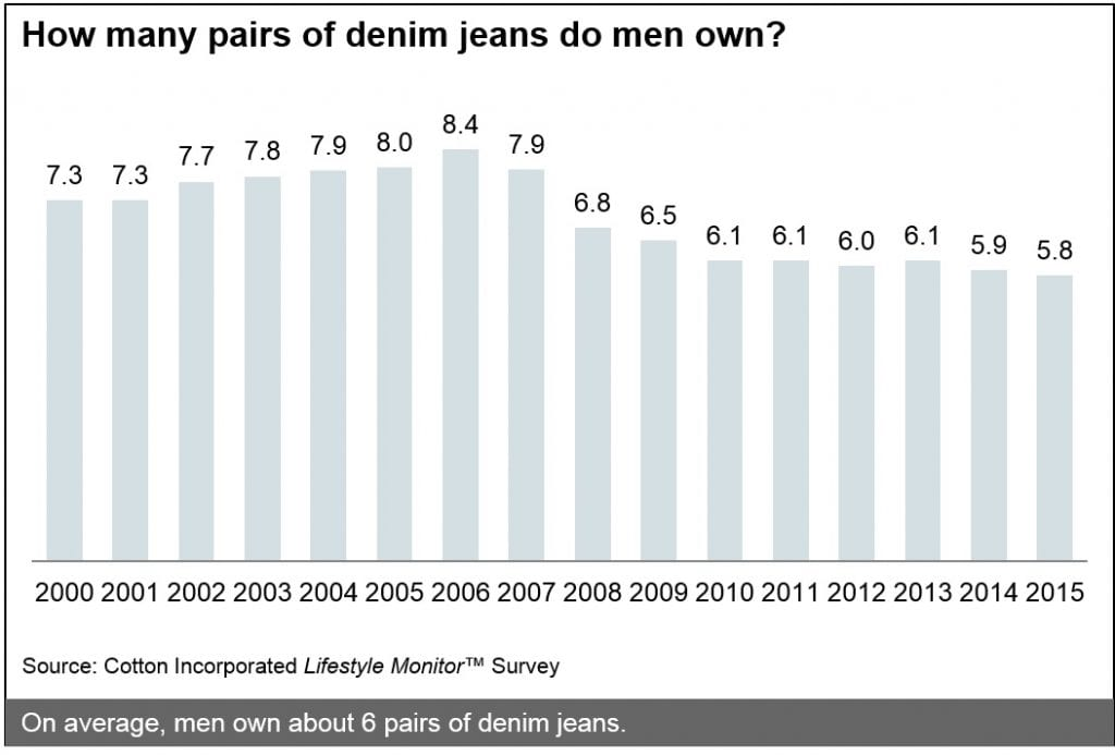 Graph from Lifestyle Monitor showing how many pairs of jeans US males own
