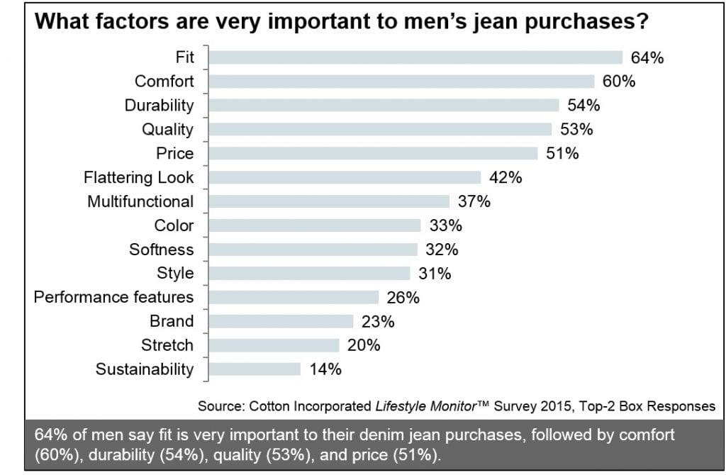 Graph from Lifestyle Monitor showing the most important criteria for US males when they buy jeans