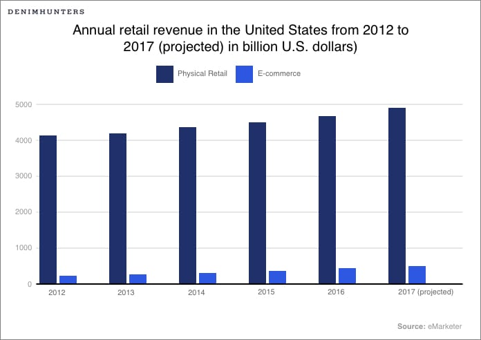 Retail Revenue