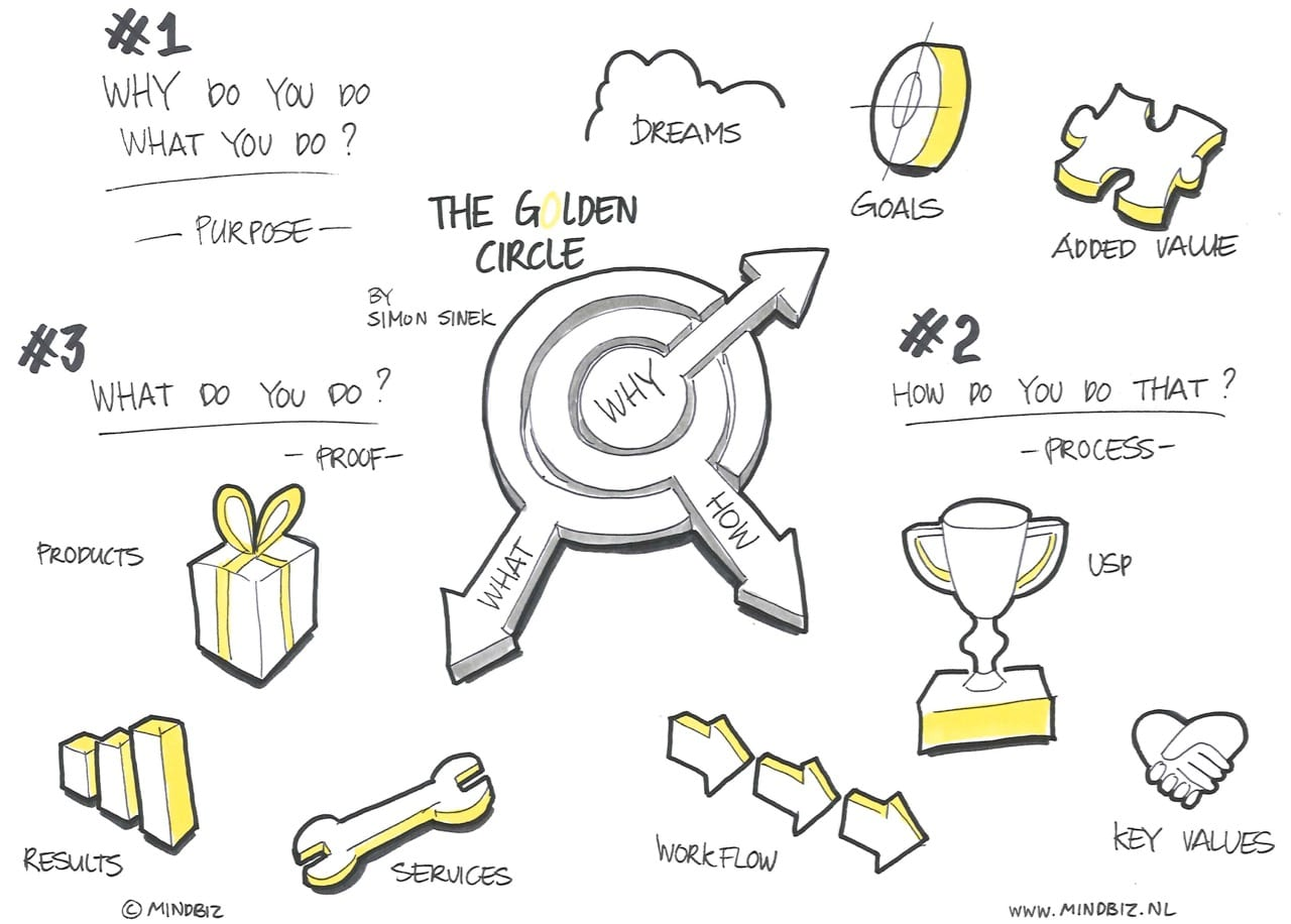 the golden circle Simon Sinek Start with Why Authenticity